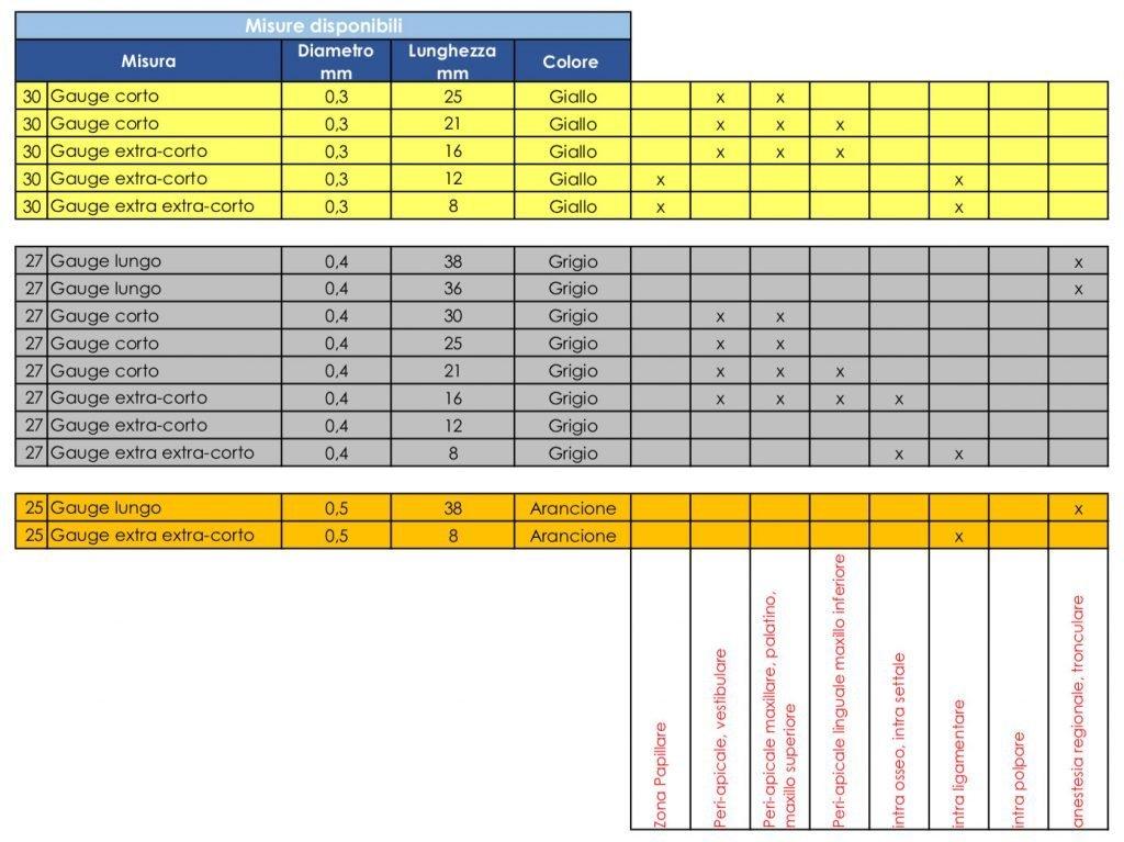 Misure e caratteristiche degli aghi per anestesia dentale